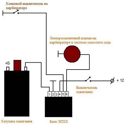 Схема устройства карбюратора дааз